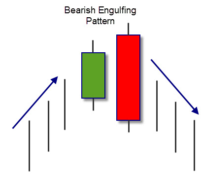 Bearish-Engulfing-Pattern-guadagnogreen