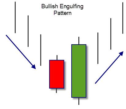 Bullish-Engulfing-Pattern-guadagnogreen